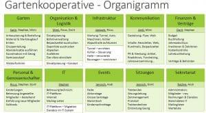 Organigramm Gartenkooperative